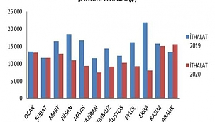Çankırı'nın Dış Ticaret Hacmi 38,6 Milyon Dolar