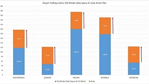 Vaka Sayıları Artan Çankırı'da Yeni Tedbirler Değerlendiriliyor