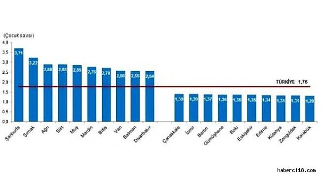Çankırı Türkiye'nin En Yüksek Doğurganlık Oranına Sahip