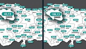 Çankırı'da Vakalar 109,13'e Yükseldi